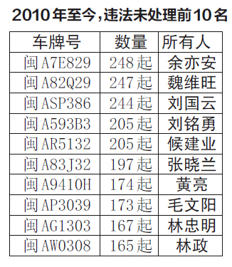 """福州交警支队曝光20个""""交通违法大户"""""""