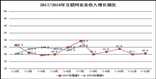 工信部-1-7月互联网企业收入4965亿元 粤沪京居全国前三